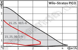Wilo stratos pico 25 1 4 bedienungsanleitung pdf